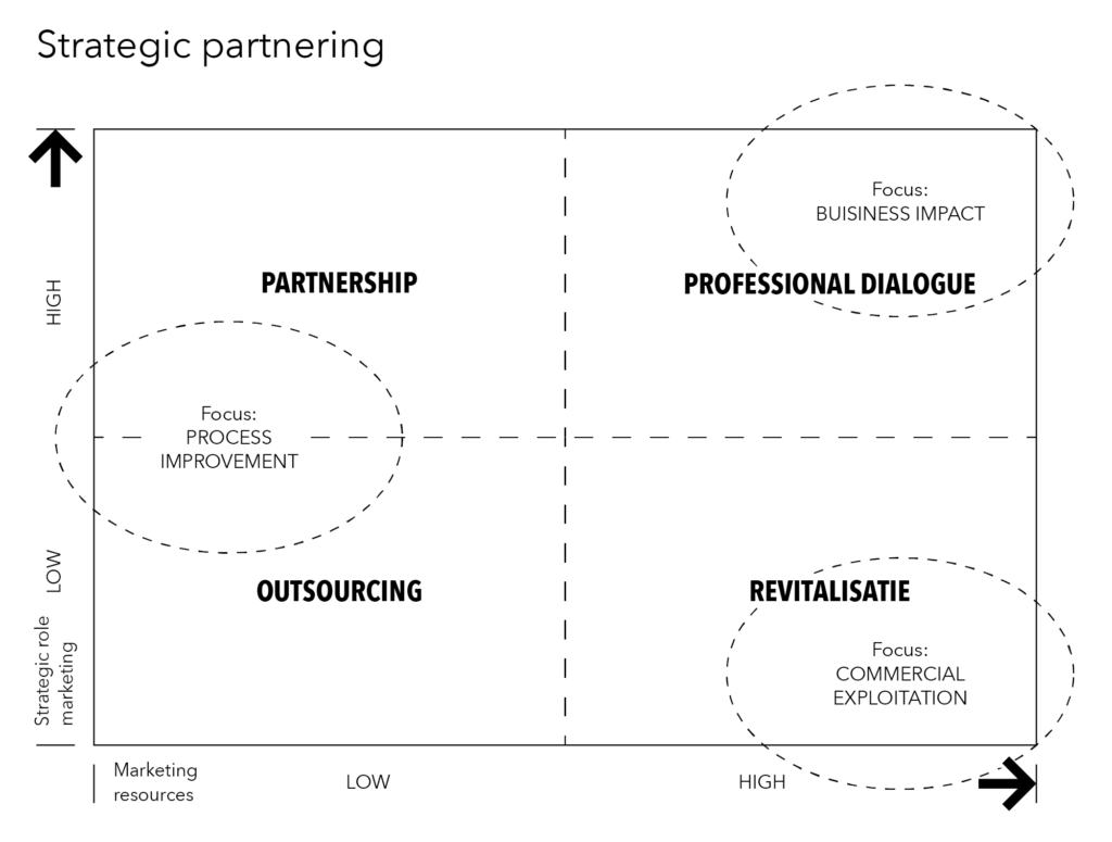 Stratigic partnering