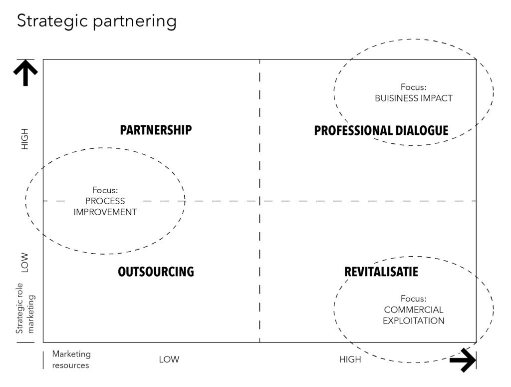 Stratigic partnering